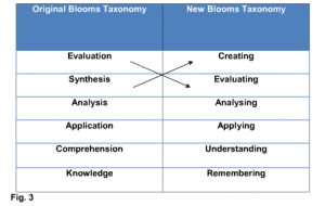 Moodle and Bloom's Taxonomy
