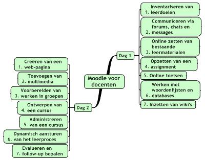 Nederlandstalige cursus Moodle voor docenten gedeeld op Moodle Hub