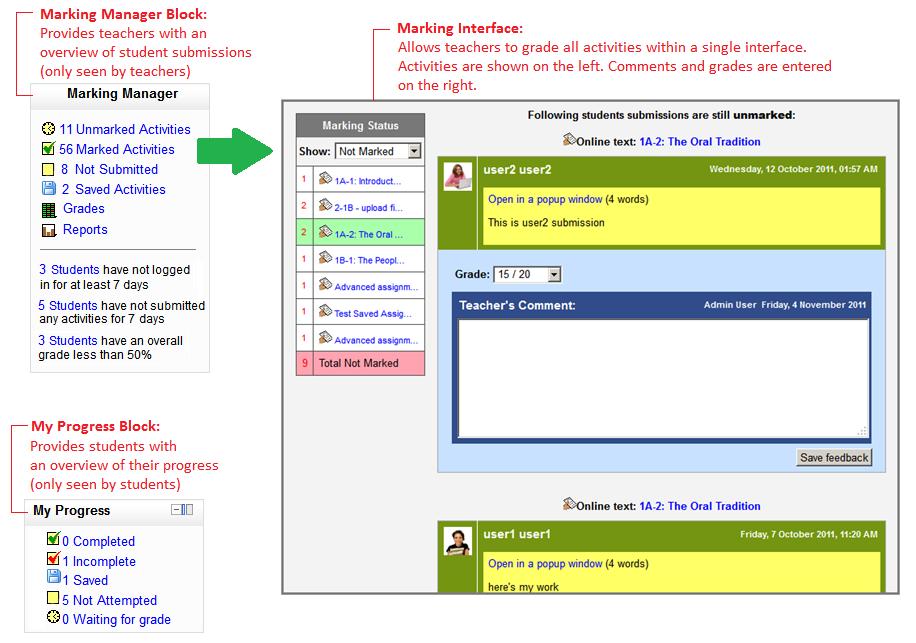 Beoordeel alle activiteiten via één interface