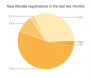 Einde ondersteuning Moodle 1.9 door Moodle HQ