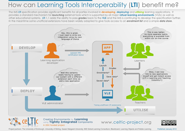 The concept of LTI