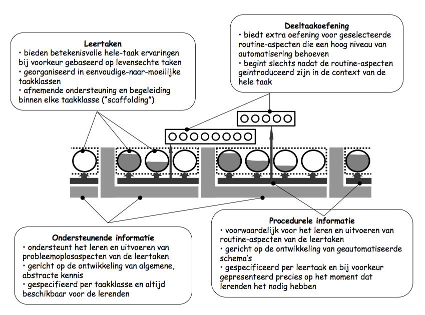 E-learning inzetten bij complexe vaardigheden?