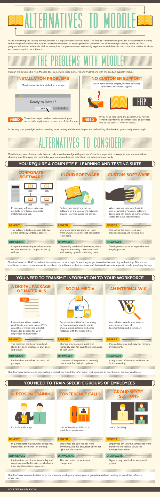 Infographic over alternatieven voor Moodle
