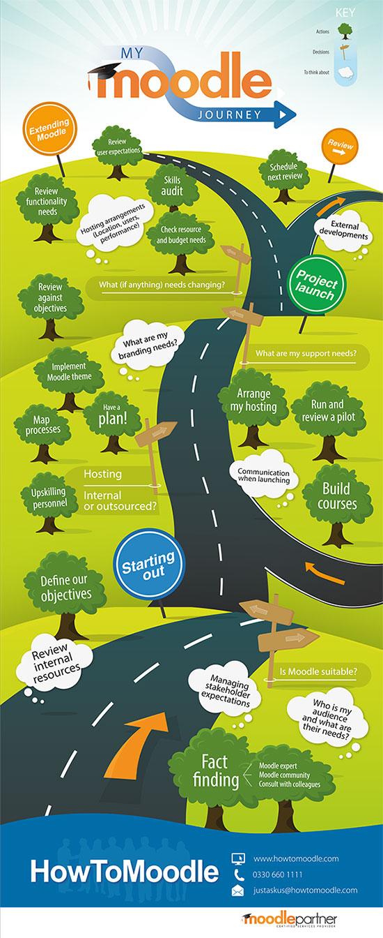 Infographic Moodle Implementatie