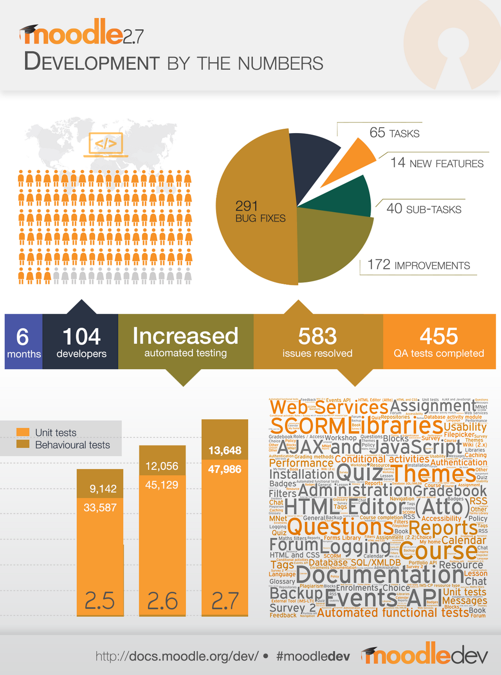 Infographic Moodle 2.7 Development