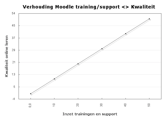 Moodle implementatie (10): Investeer in trainingen