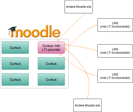 LTI provider voor Moodle 2.9