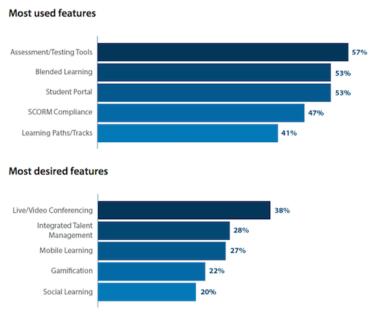 Capterra Research 2015 LMS features
