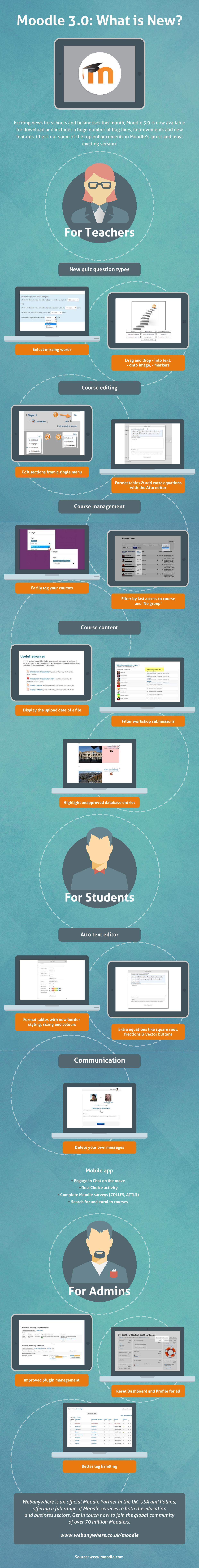 Infographic: Wat is nieuw in Moodle 3.0?