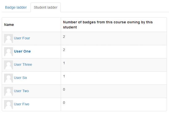 Scorebord voor Moodle badges