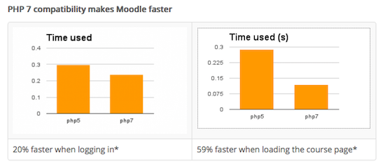 PHP 7 compatibility makes Moodle faster