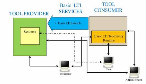 LTI Provider nu ook voor Moodle 3.0