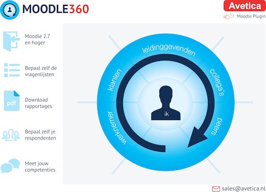 Infographic van Moodle360