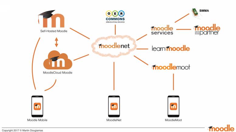 MoodleNet een nieuwe ontwikkeling