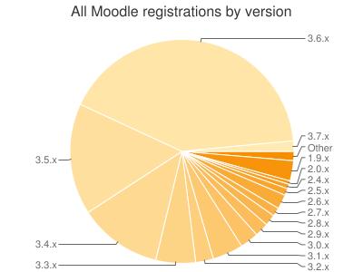 Geregistreerde Moodle sites per versies.png